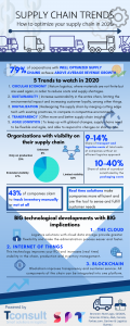 infographic for supply chain optimization trends blog